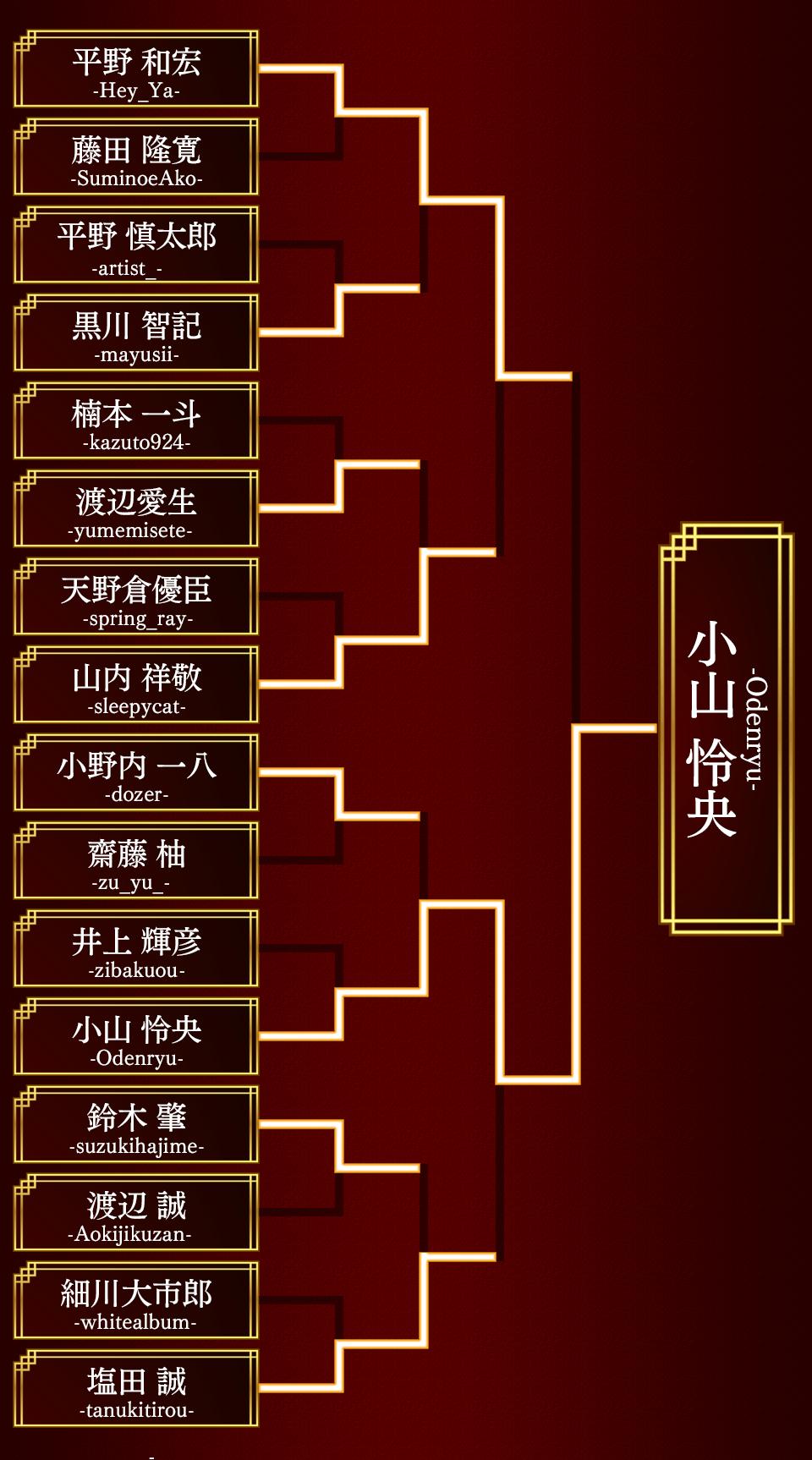 日程 将棋 第79期順位戦B級2組 勝敗&最新順位(成績順)